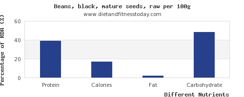 chart to show highest protein in black beans per 100g